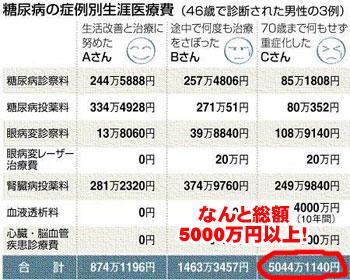 医療費総額5000万円